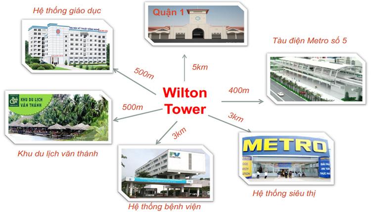 Căn hộ WilTon Tower